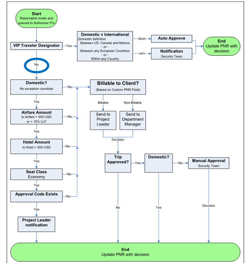 Authorizer PRO Workflow Diagram